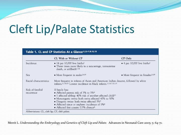 Cleft Lip/Palate Statistics