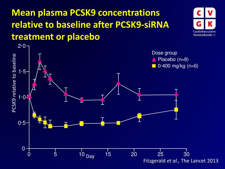 Mean plasma PCSK9 concentrations relative to baseline after PCSK9-siRNA treatment or placebo