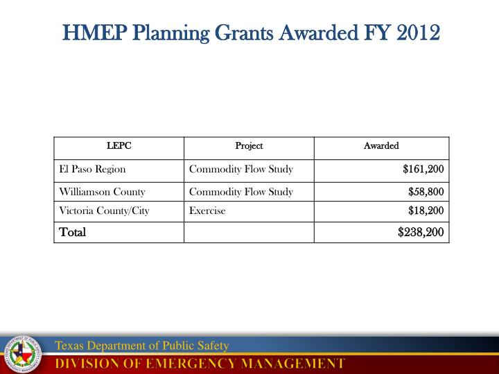 HMEP Planning Grants Awarded FY 2012