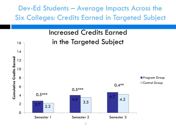 Dev-Ed Students – Average Impacts Across the Six Colleges: Credits Earned in Targeted Subject