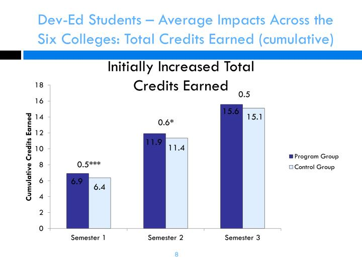 Dev-Ed Students – Average Impacts Across the Six Colleges: Total Credits Earned (cumulative)