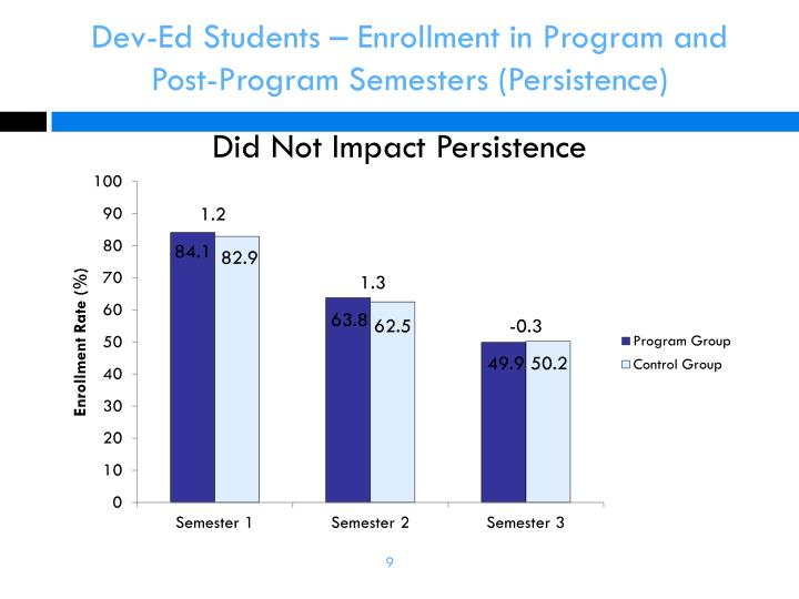 Dev-Ed Students – Enrollment in Program and Post-Program Semesters (Persistence)
