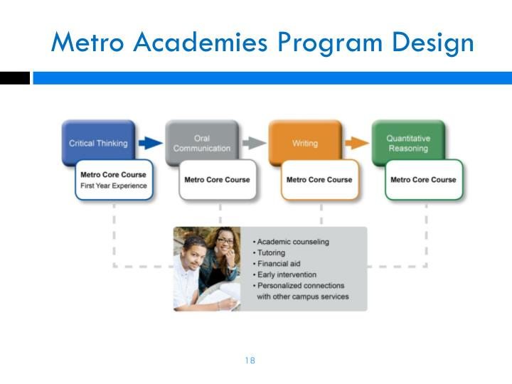 Metro Academies Program Design