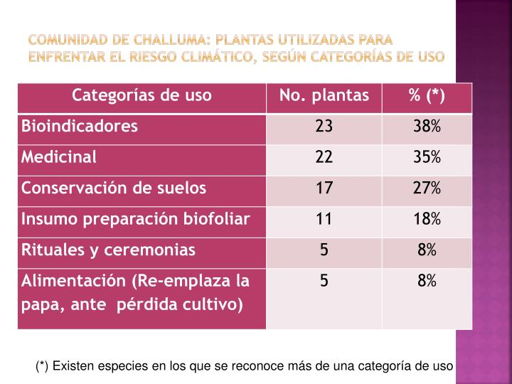 COMUNIDAD DE CHALLUMA: PLANTAS UTILIZADAS PARA ENFRENTAR EL RIESGO CLIMTICO, SEGN CATEGORAS DE USO