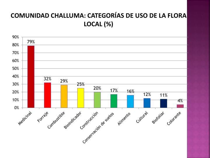 COMUNIDAD CHALLUMA: CATEGORÍAS DE USO DE LA FLORA LOCAL (%)