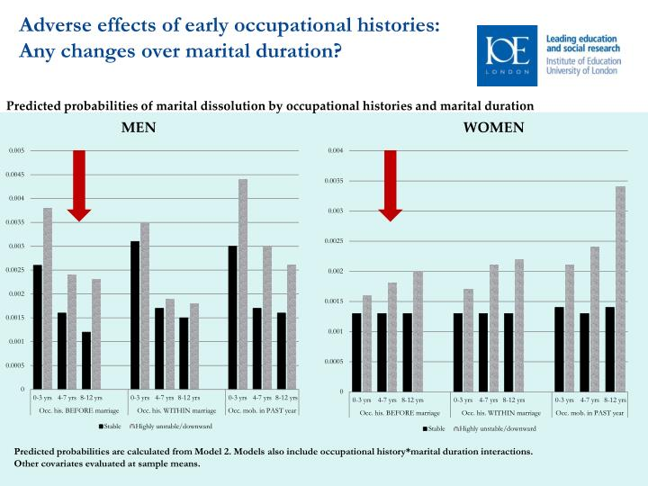Adverse effects of early occupational histories: