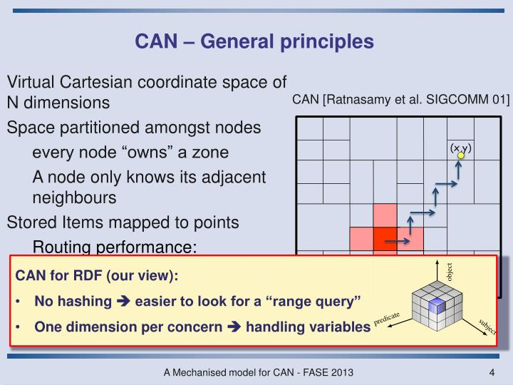 CAN – General