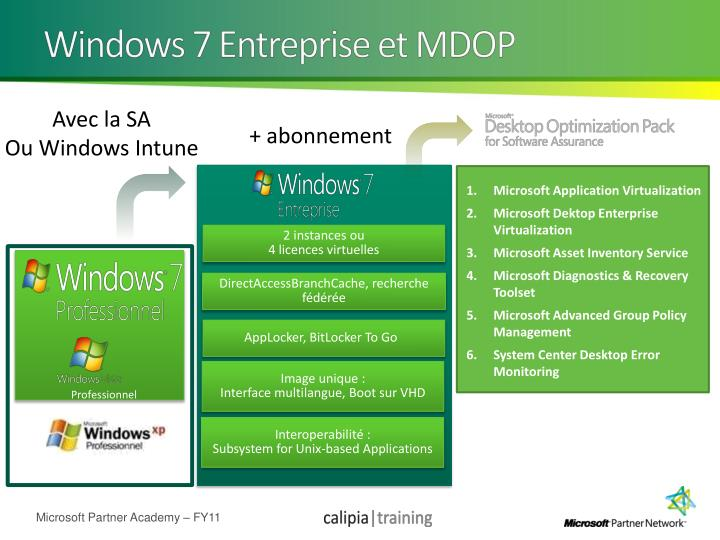Windows 7 Entreprise