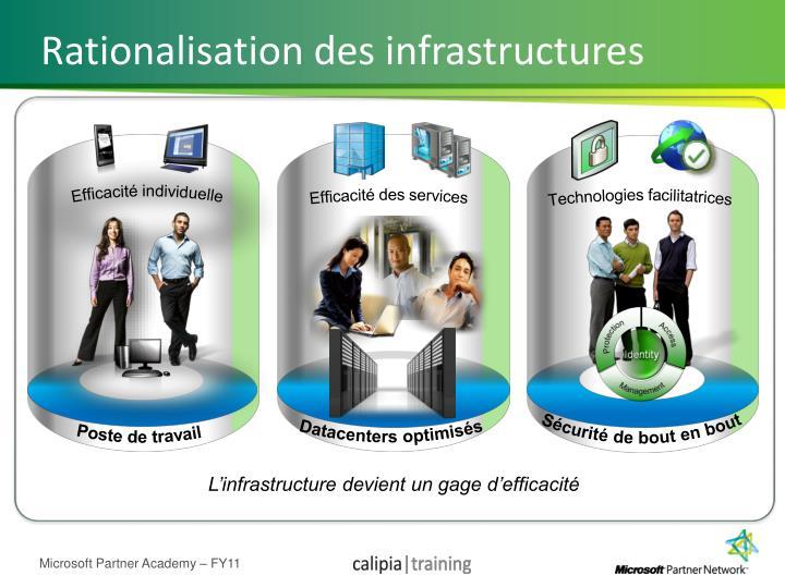 Rationalisation des infrastructures