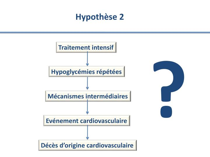 Hypothèse 2