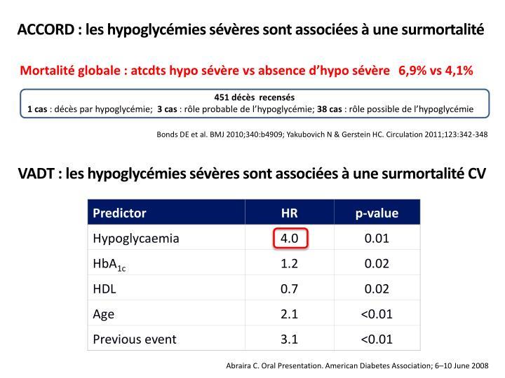 ACCORD : les hypoglycémies sévères sont associées à une surmortalité