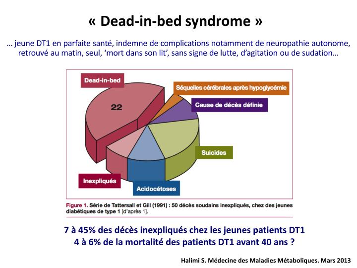 «Dead-in-bed syndrome»