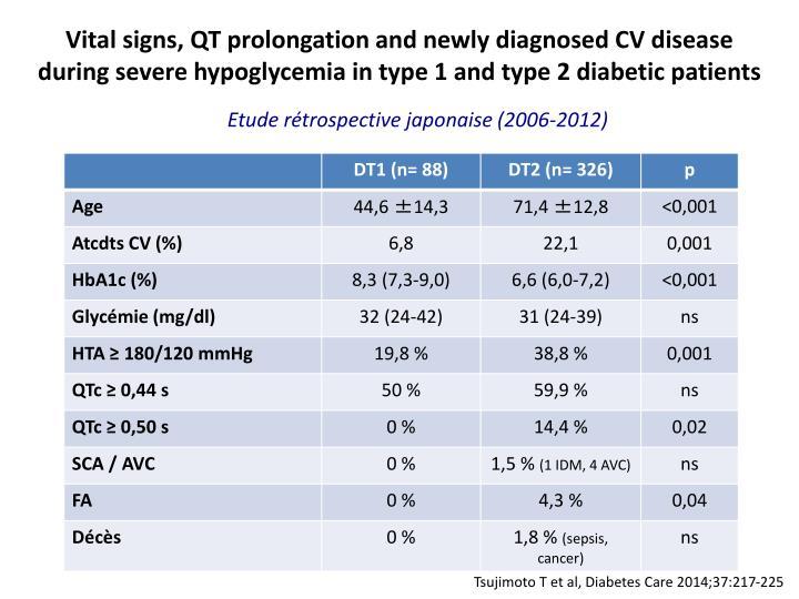Vital signs, QT prolongation and newly diagnosed CV disease