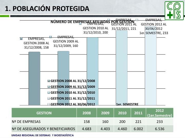 1. Población Protegida