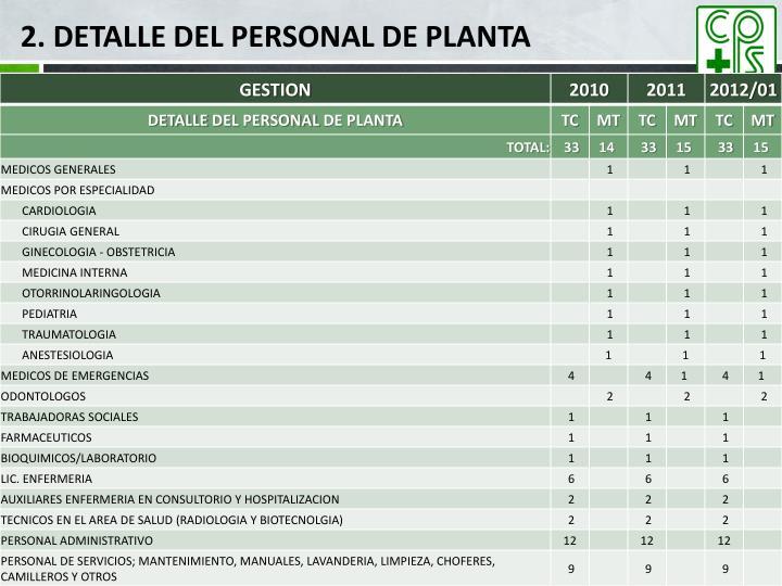 2. DETALLE DEL PERSONAL DE PLANTA