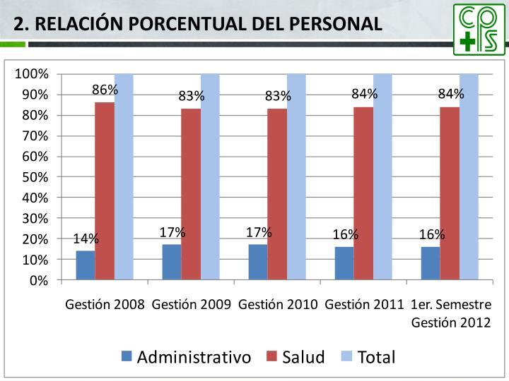 2. Relación porcentual del personal