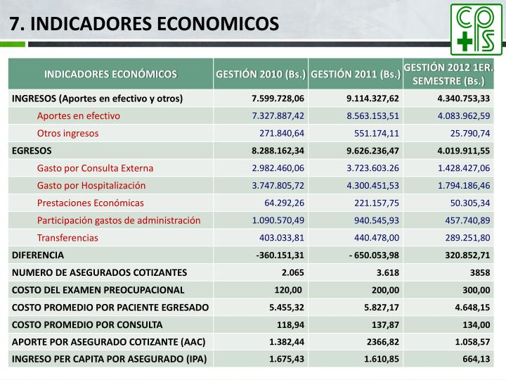 7. INDICADORES ECONOMICOS