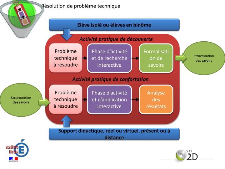 Résolution de problème technique