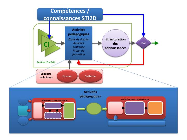 Compétences / connaissances STI2D