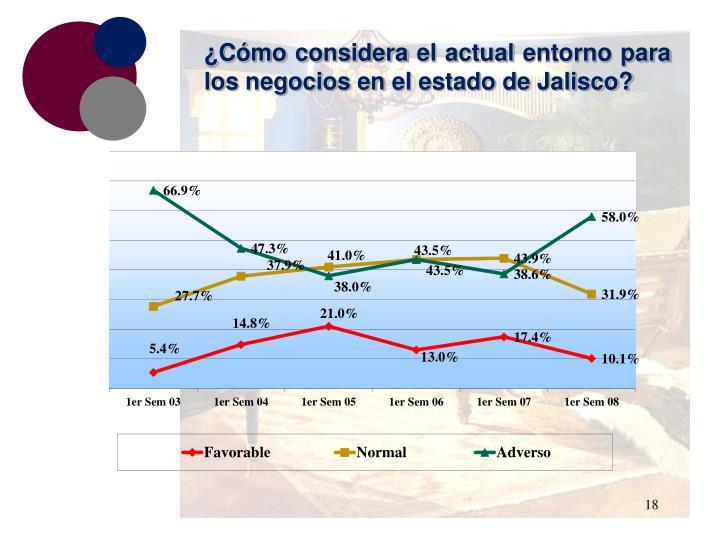 ¿Cómo considera el actual entorno para los negocios en el estado de Jalisco?