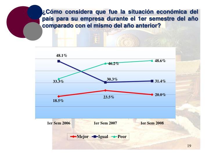 ¿Cómo considera que fue la situación económica del país para su empresa durante el 1er semestre del año comparado con el mismo del año anterior?
