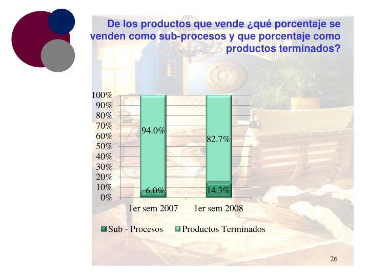 De los productos que vende ¿qué porcentaje