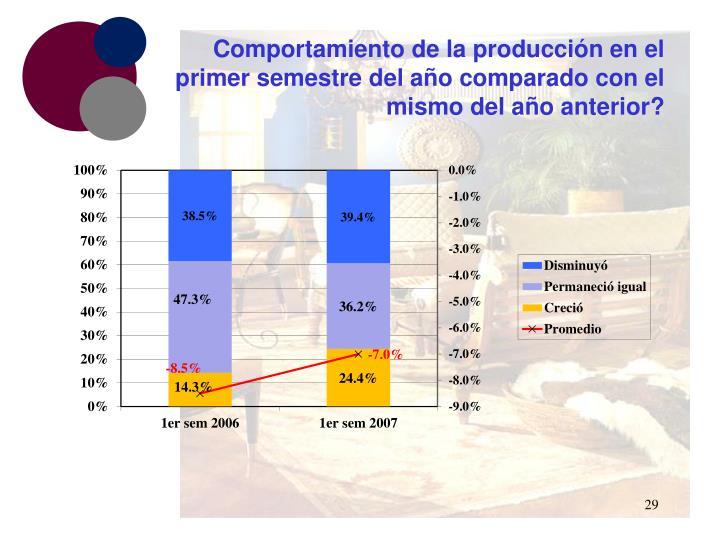 Comportamiento de la producción en el primer semestre del año comparado con el mismo del año anterior?