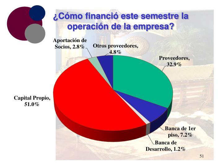 ¿Cómo financió este semestre la operación de la empresa?