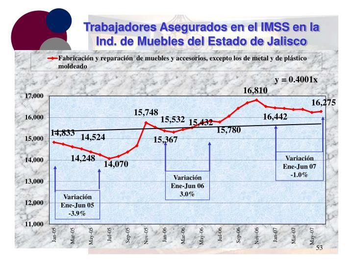 Trabajadores Asegurados en el IMSS en la