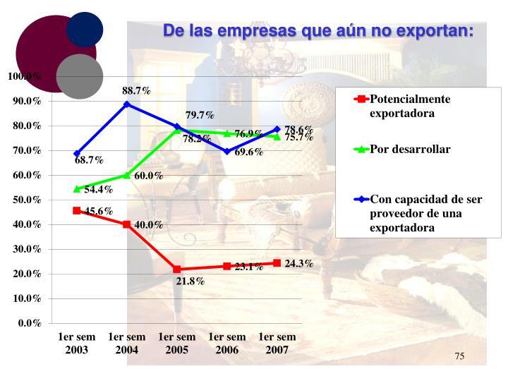 De las empresas que aún no exportan: