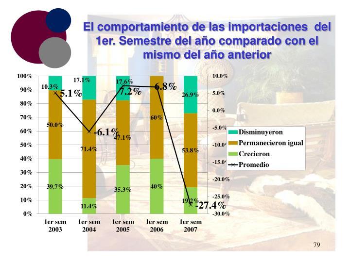 El comportamiento de las importaciones  del 1er. Semestre del año comparado con el mismo del año anterior