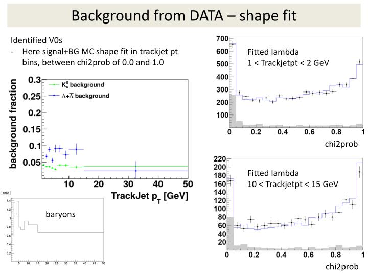 Background from DATA – shape fit