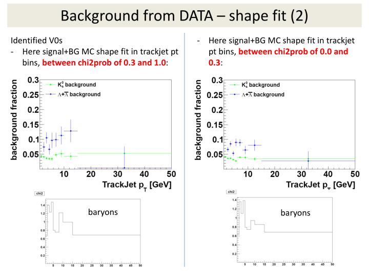 Background from DATA – shape fit (2)