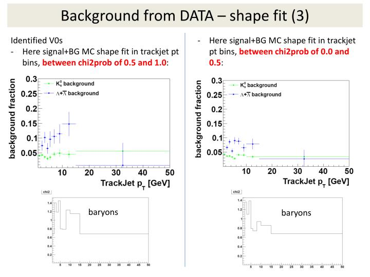 Background from DATA – shape fit (3)