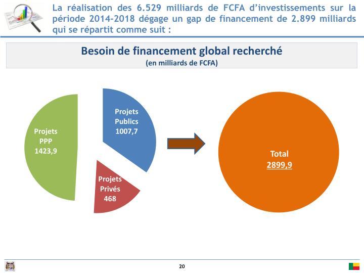 La réalisation des 6.529 milliards de FCFA d'investissements sur la période 2014-2018 dégage un gap de financement de 2.899 milliards qui se répartit comme suit :