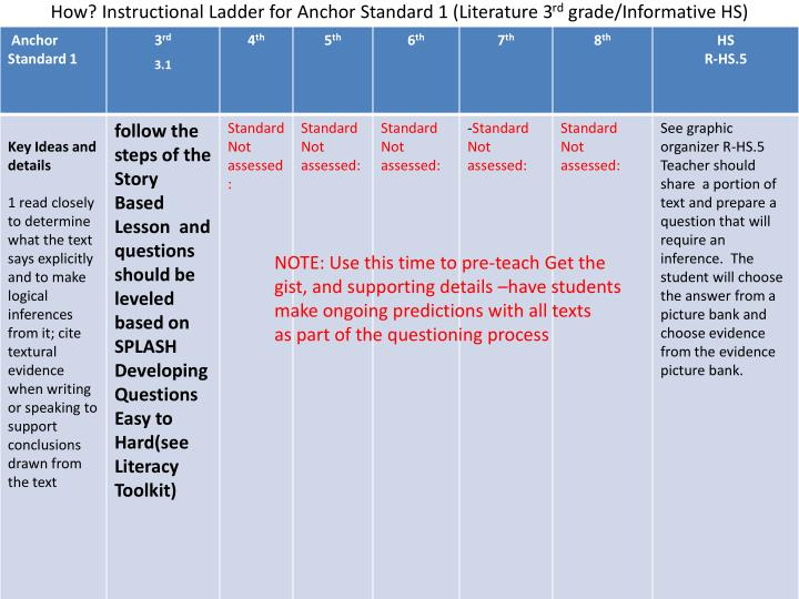How? Instructional Ladder for Anchor Standard 1 (Literature 3