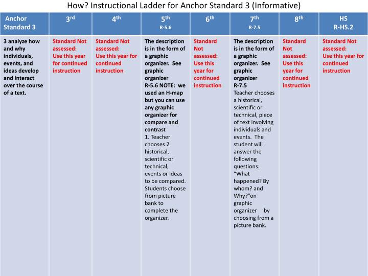 How? Instructional Ladder for Anchor Standard 3 (Informative)