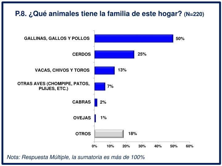 P.8. Qu animales tiene la familia de este hogar?