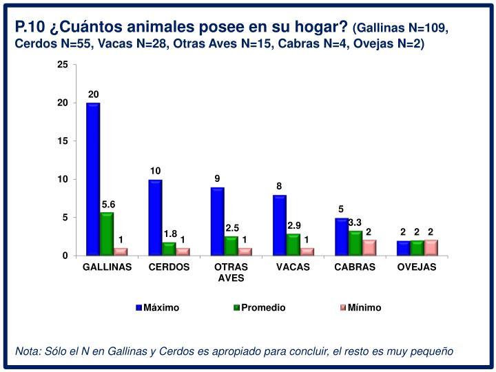P.10 Cuntos animales posee en su hogar?