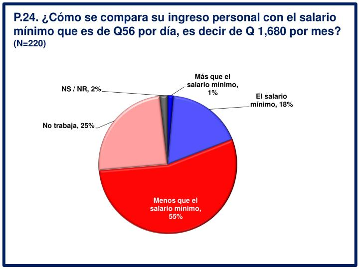 P.24. Cmo se compara su ingreso personal con el salario mnimo que es de Q56 por da, es decir de Q 1,680 por mes