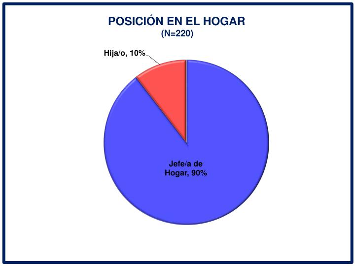POSICIN EN EL HOGAR