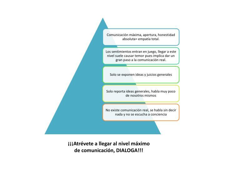 ¡¡¡Atrévete a llegar al nivel máximo de comunicación, DIALOGA!!!