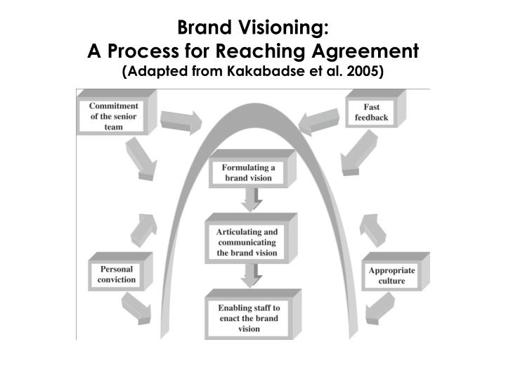 Brand Visioning: