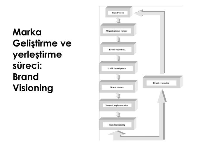 Marka Geliştirme ve yerleştirme süreci: