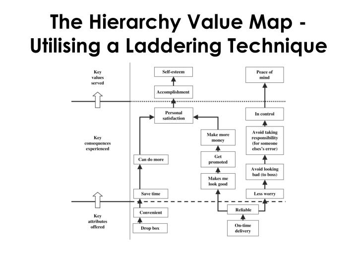 The Hierarchy Value Map -