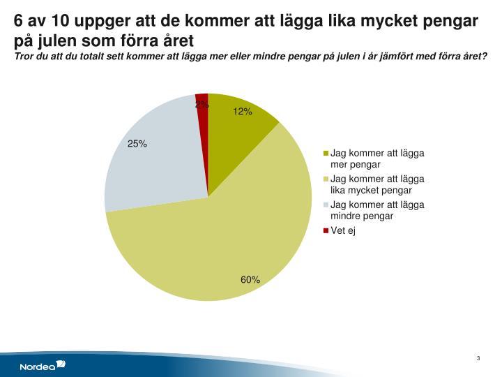 6 av 10 uppger att de kommer att lägga lika mycket pengar på julen som förra året