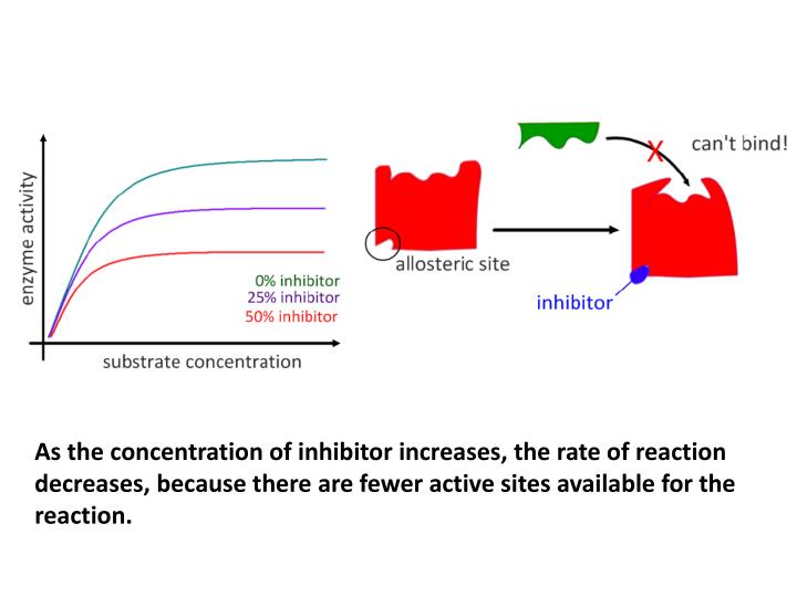 As the concentration of inhibitor increases, the rate of reaction decreases, because there are fewer active sites available for the reaction.