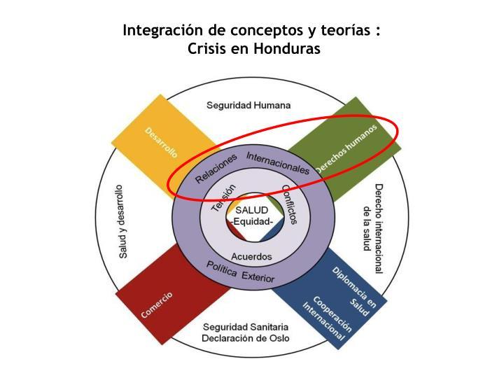 Integración de conceptos y teorías