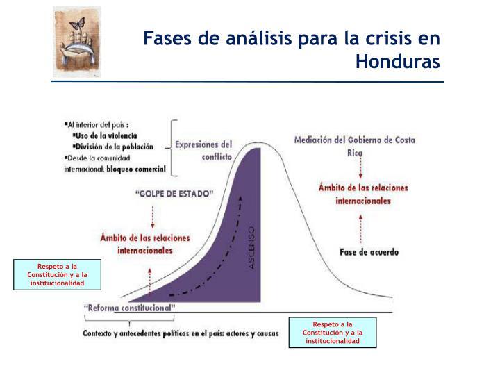Fases de análisis para la crisis en Honduras
