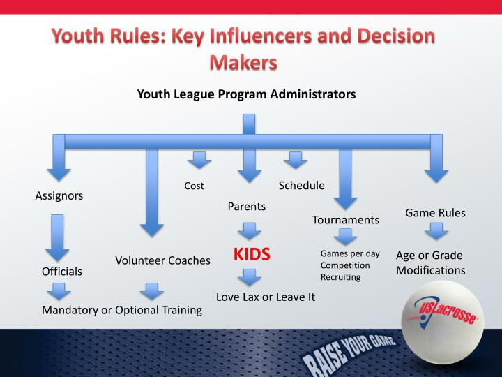 Youth Rules: Key Influencers and Decision Makers